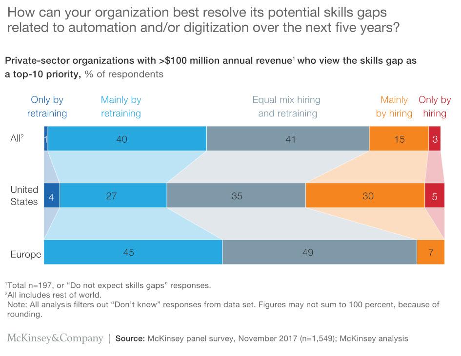 skills gaps 2